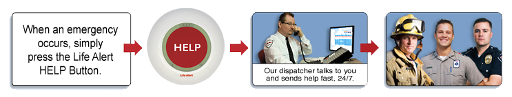 A simple push of the HELP button will connect you to Life Alert's Emergency Monitoring Center.